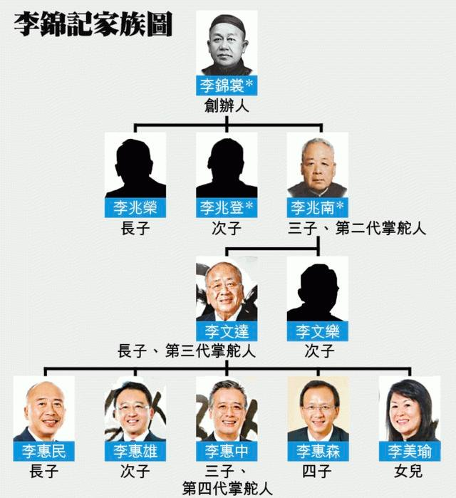 Árbol genealógico familia Lee Kum Kee